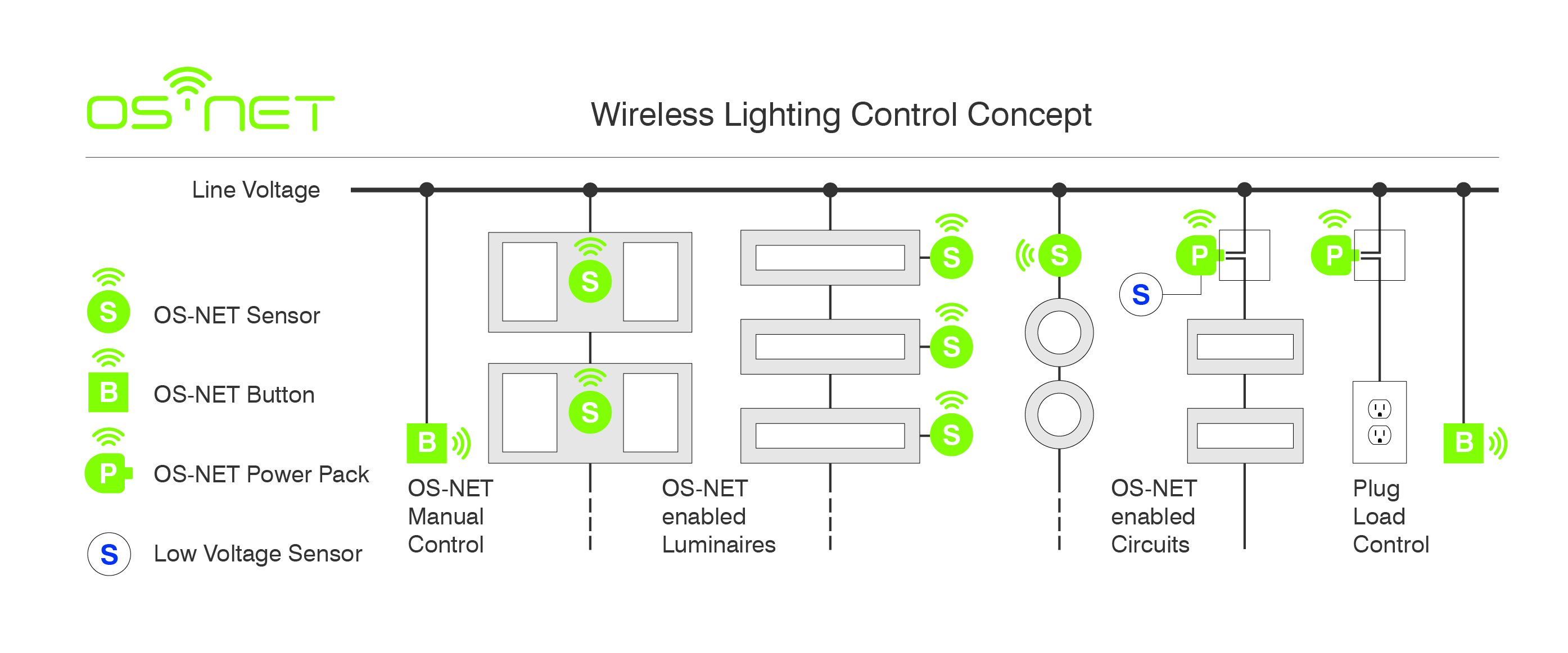 Lighting Diagram For Wireless Network Trusted Wiring Routerinstallationdiagram Ir Tec America Inc Business
